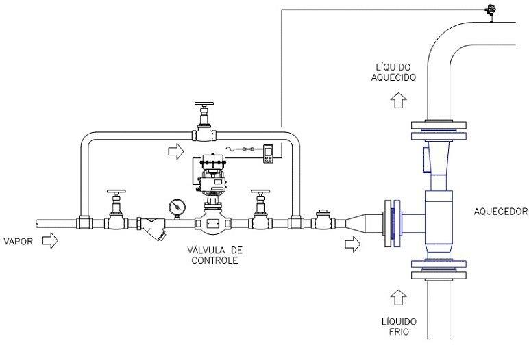 Aquecedores de contato direto com vapor