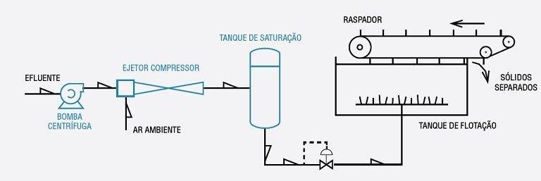 Compressores de gas movidos a liquidos