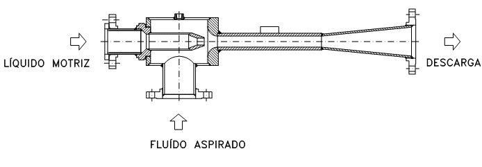 Equipamentos de bombeamento por liquidos