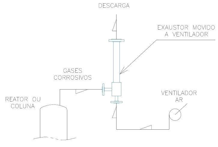 Exaustor movido a ventilador
