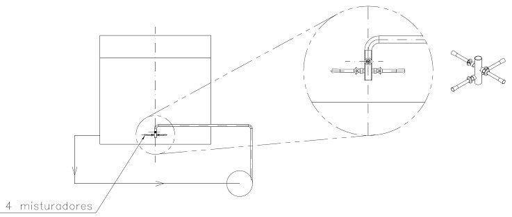 Misturadores para tanques